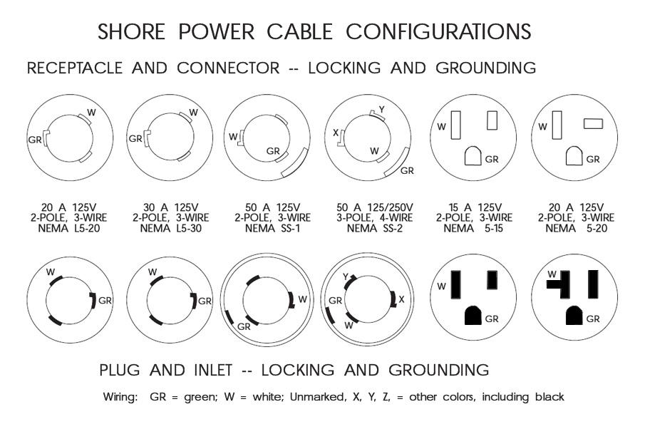 Marinco 50 Amp Shore Power Plugs  U0026 Connectors