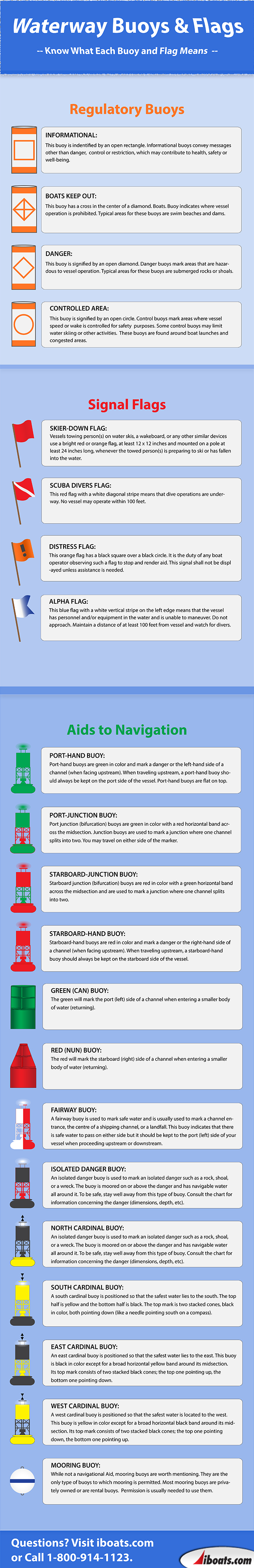 Infographic on Boating Navigational Buoys and Markers