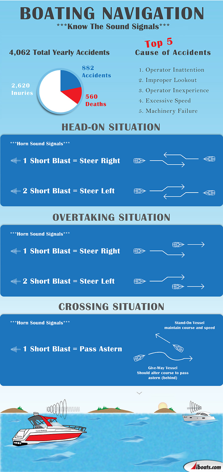 Infographic on boating navigation and horn sound communication