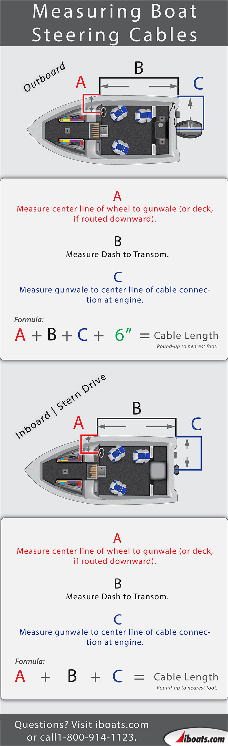 Infographic on Measuring Inboard/Outboard/Stern Drive Steering Cables