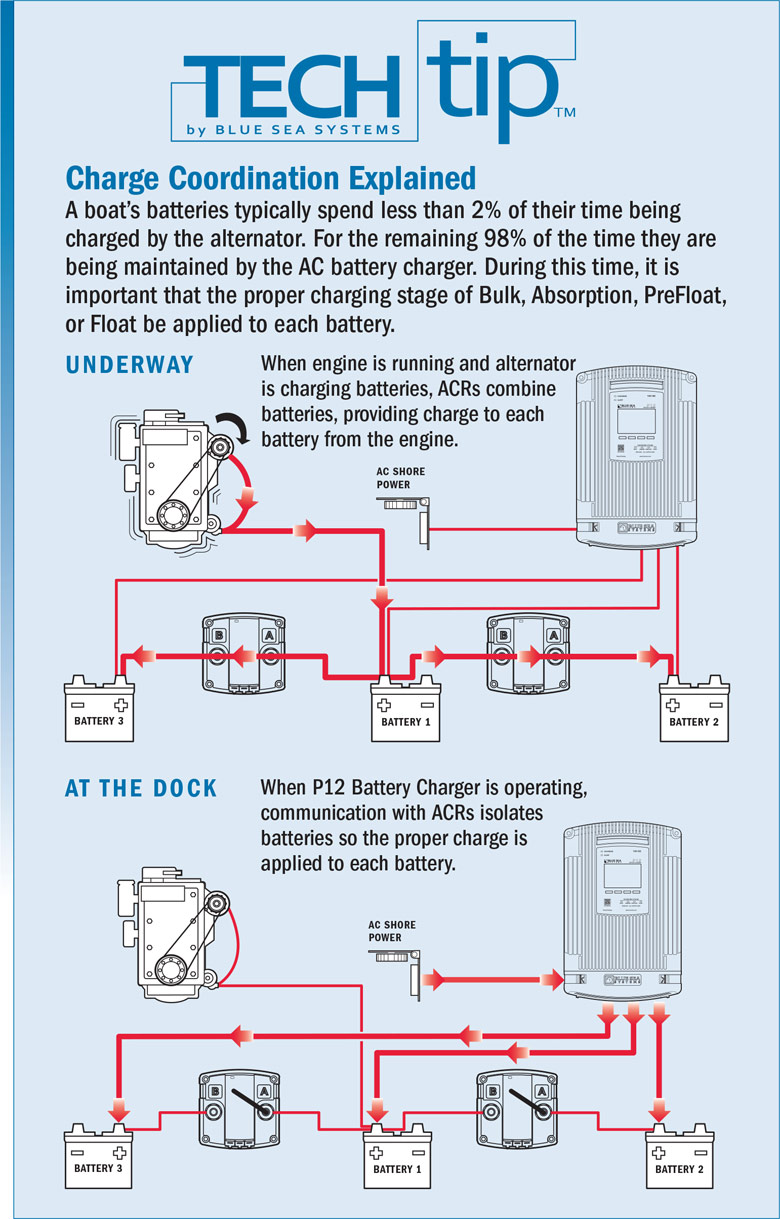 Infographic: Tips for charge coordination explained