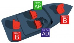 ABYC Boat Seat Pedestal Standards